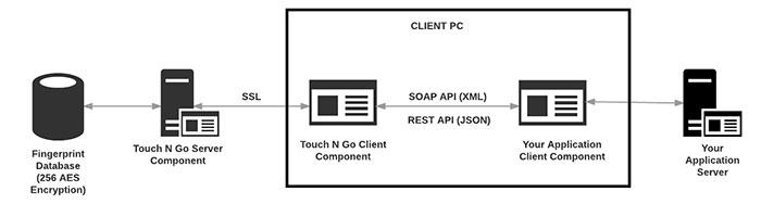 Touch N Go Fingerprint API